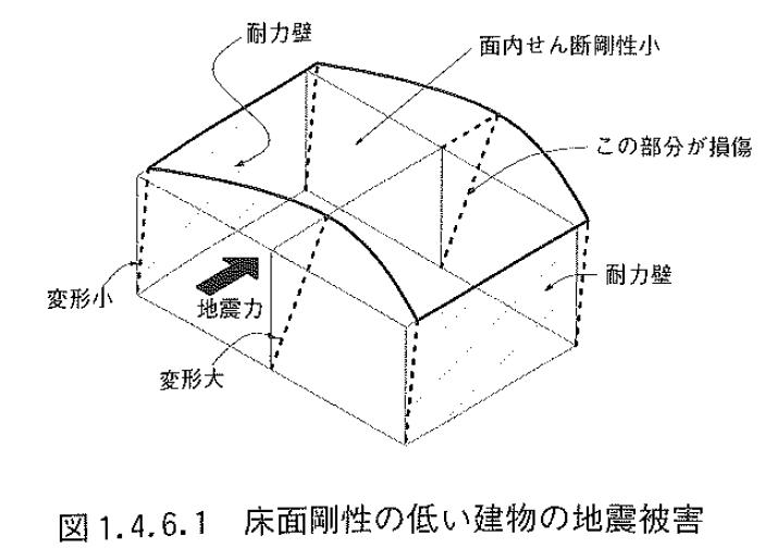 木造軸組み工法住宅の許容応力度設計図1.4.6.1