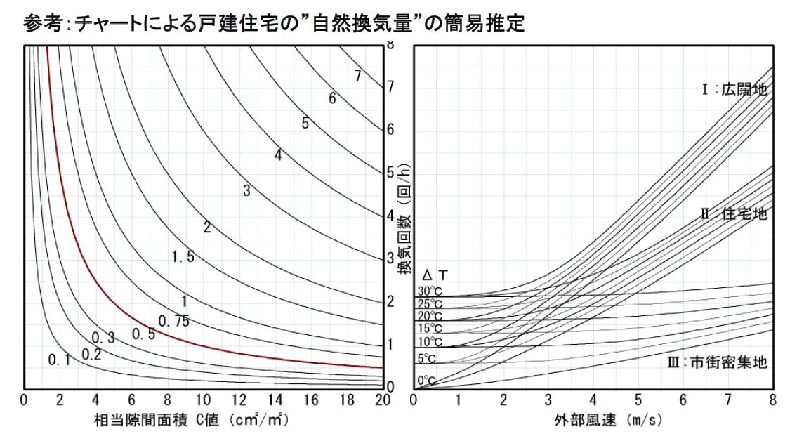 風圧による自然換気量図