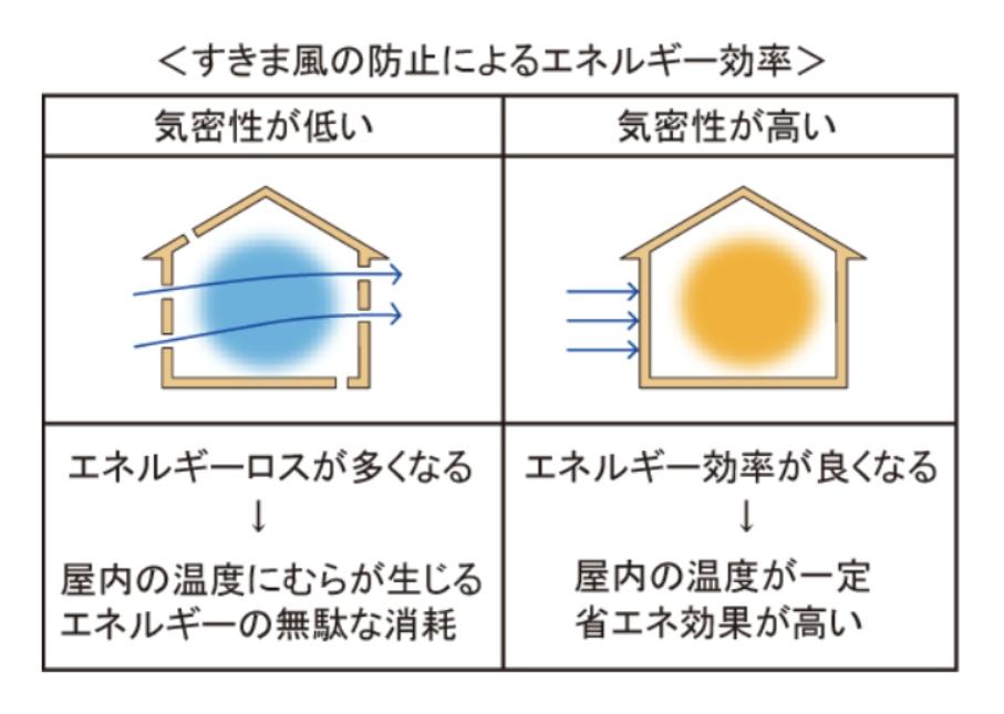 隙間風防止によるエネルギー効率