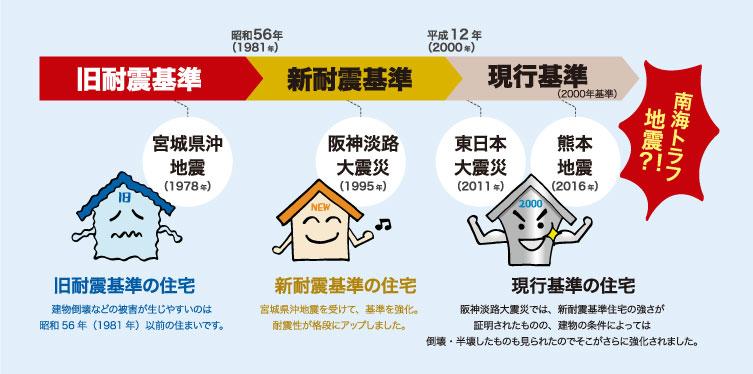 耐震の歴史